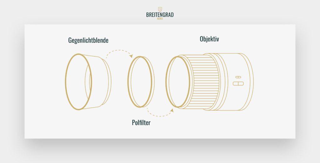 Polfilter-zirkular-oder-linear-gegenlichtblende